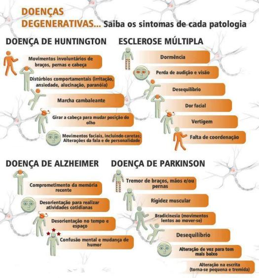 doençasdegenerativas
