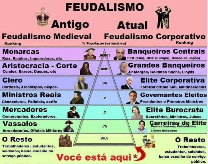 feudalismoatual