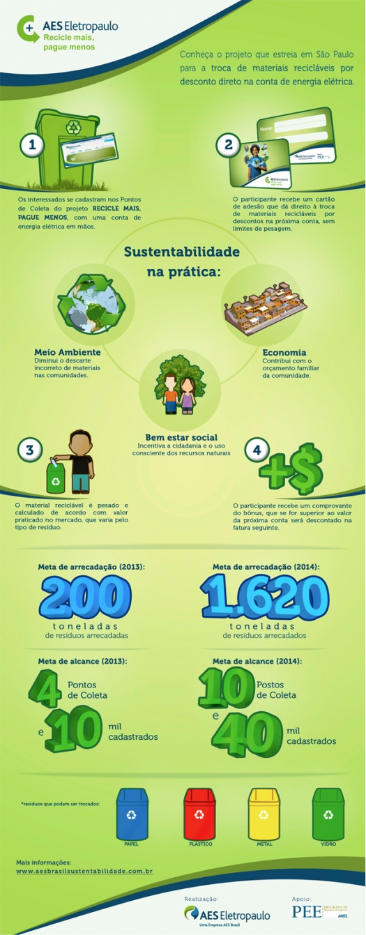 infográfico-recicle-aes