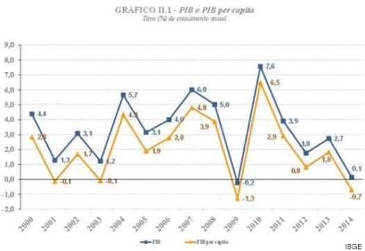 o-GRFICO-PIB-2014-570