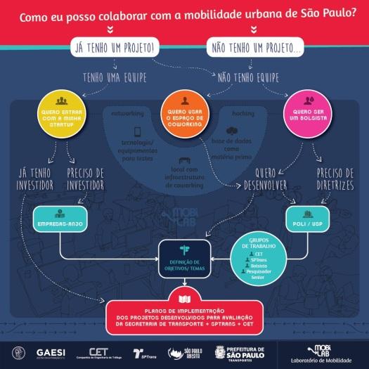 infografico-mobilabpmsp