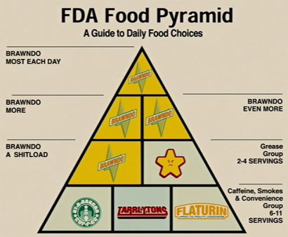 idiocracy_foodpyramid_big